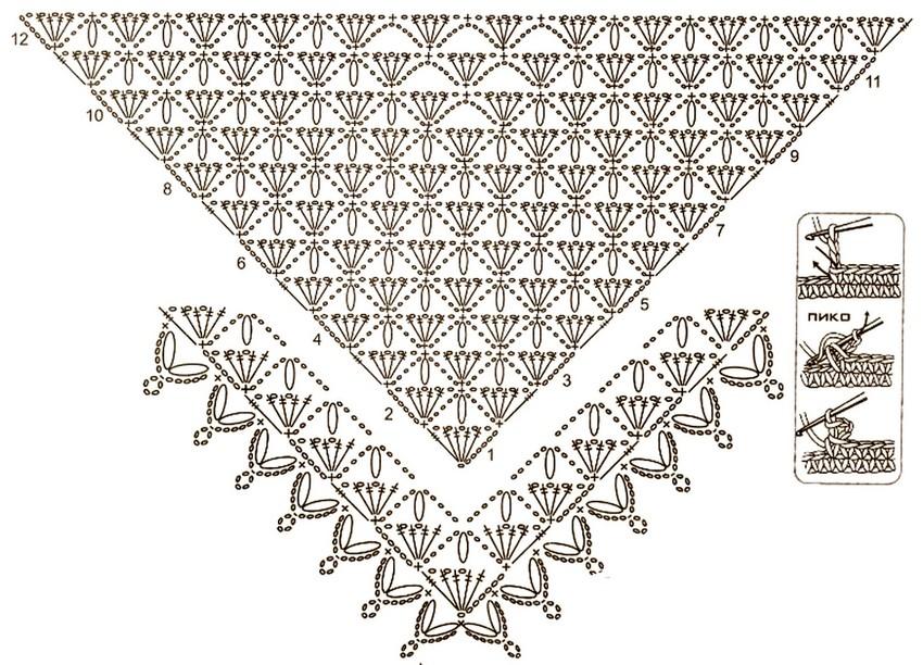 Patrón de Chal Triangular de Ensueño - GanchilloGanchillo